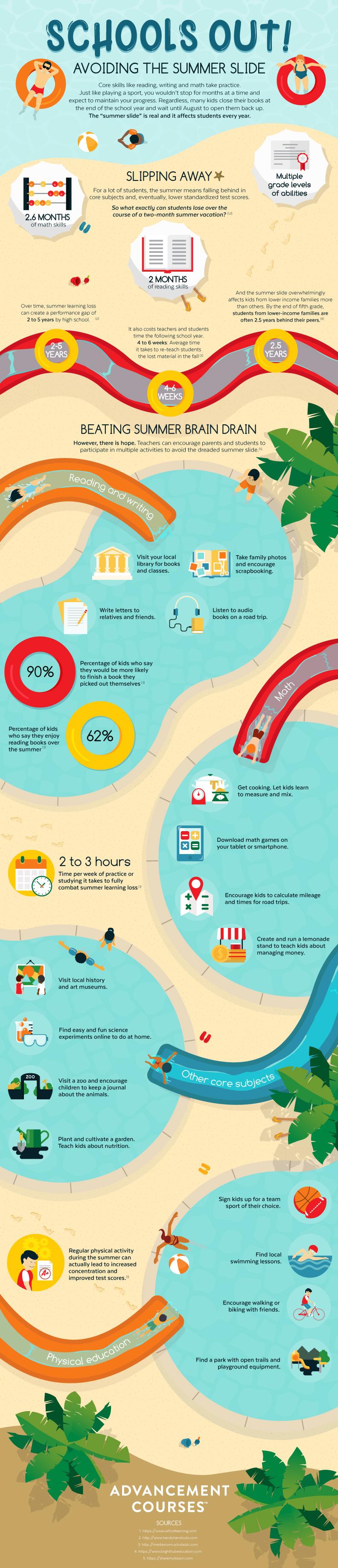 Summer Slide Infographic