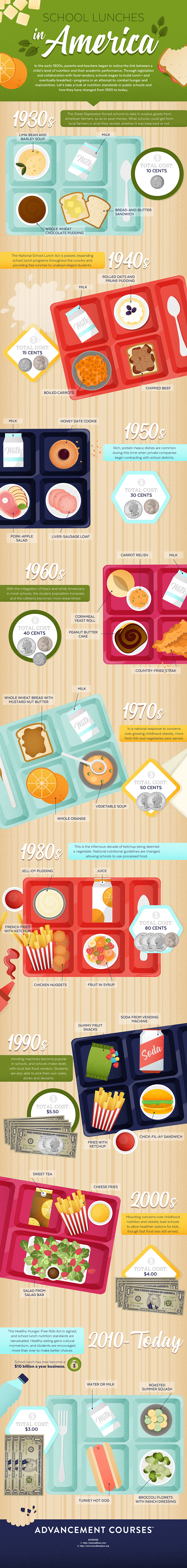 School Lunches Infographic