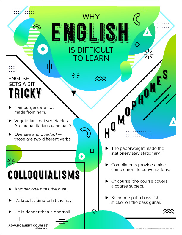 Classroom Poster, Why English is the Hardest Language to Learn